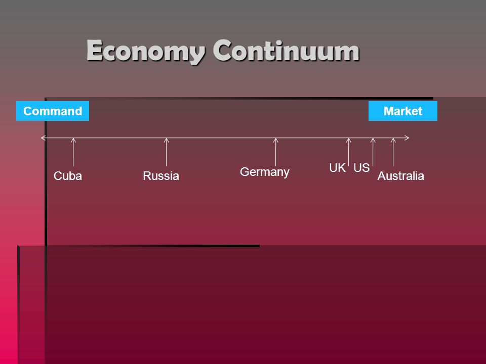 Economy Continuum Command Market UK US Germany Cuba Russia Australia
