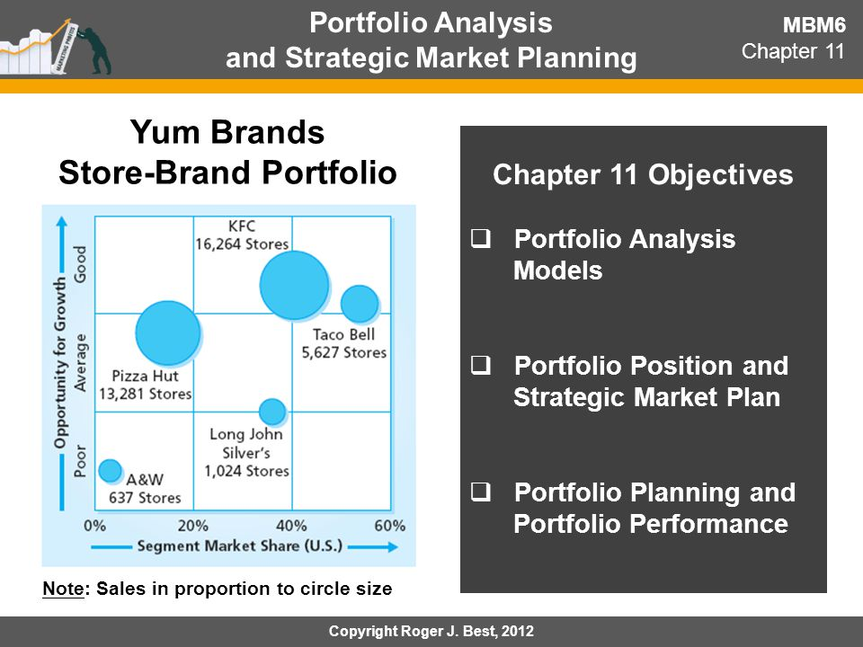 And Strategic Market Planning Store Brand Portfolio Ppt