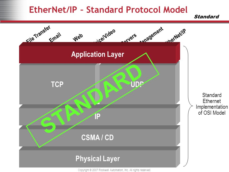 EtherNet/IP – Standard Protocol Model
