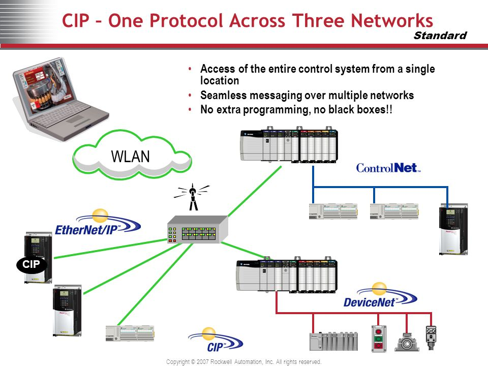 CIP – One Protocol Across Three Networks