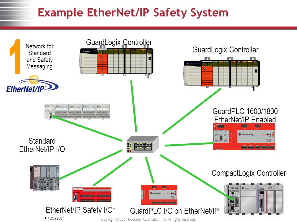 Example EtherNet/IP Safety System