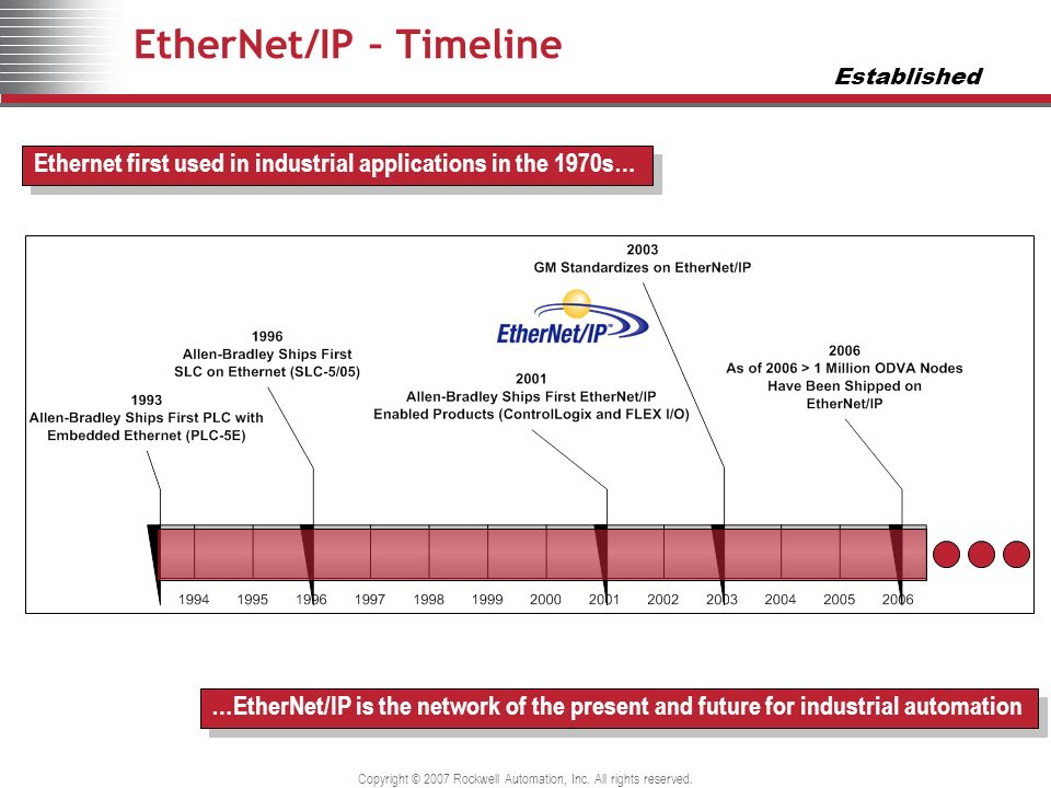 EtherNet/IP – Timeline