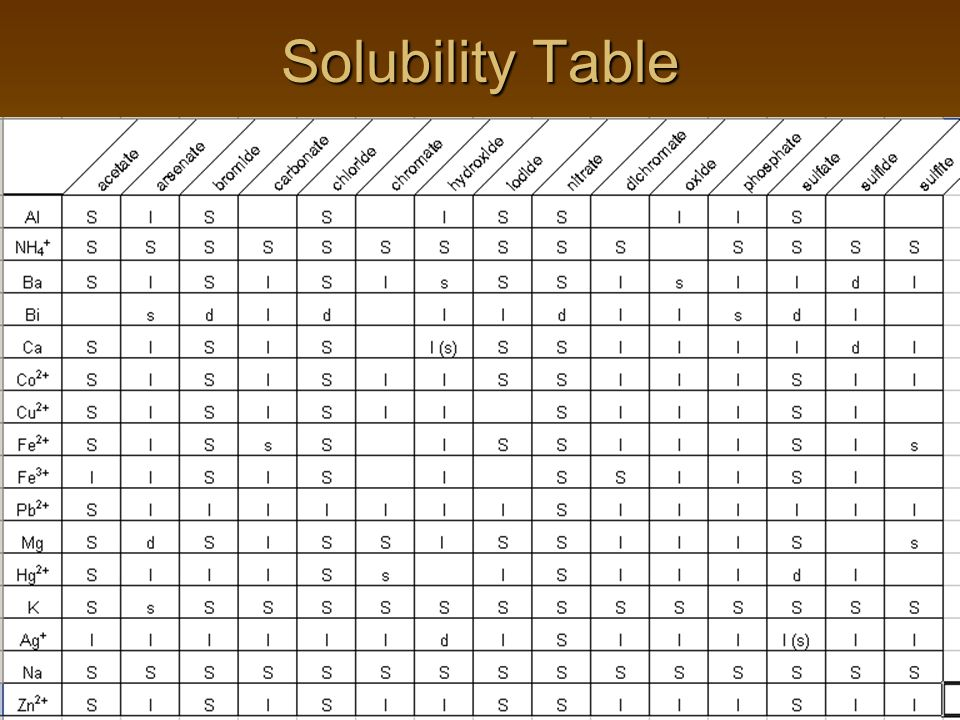 Solubility Table