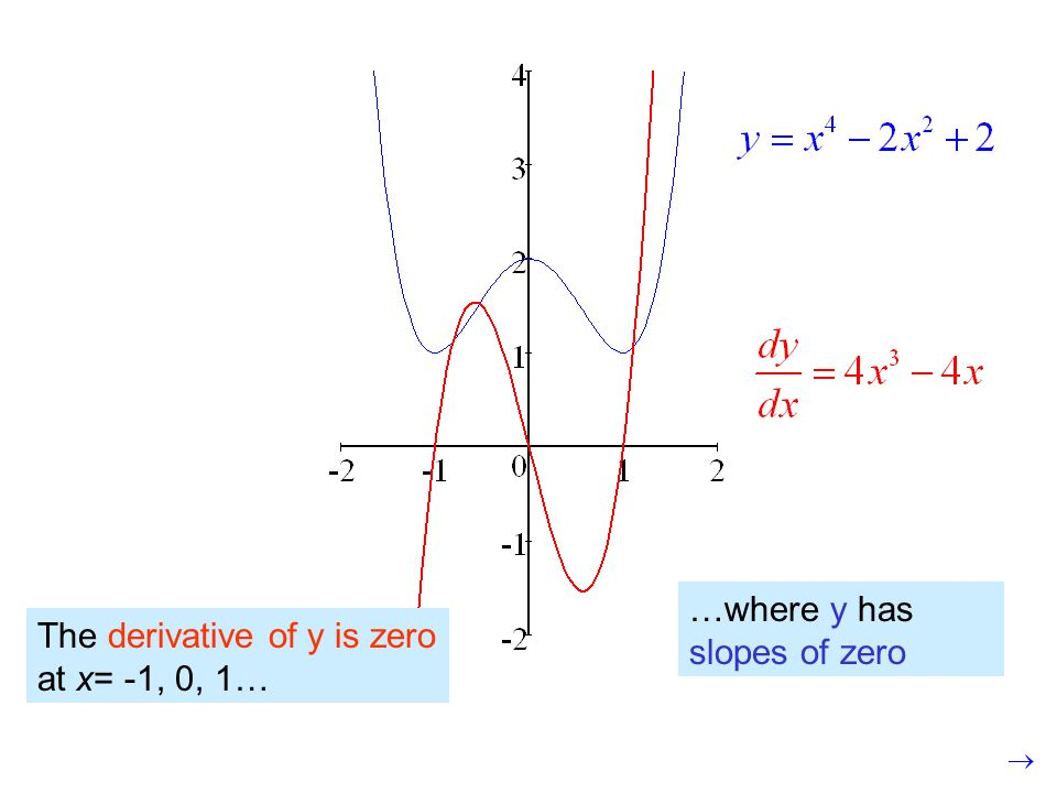 First derivative y' (slope) is zero at: