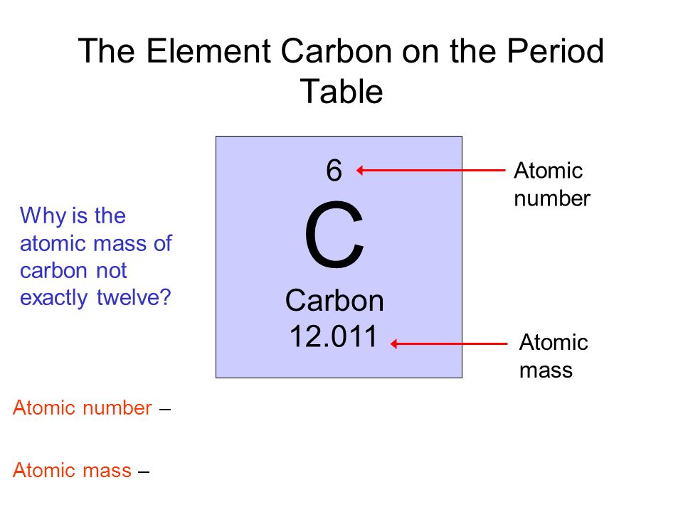 The Element Carbon on the Period Table