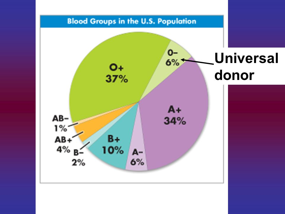 Universal donor