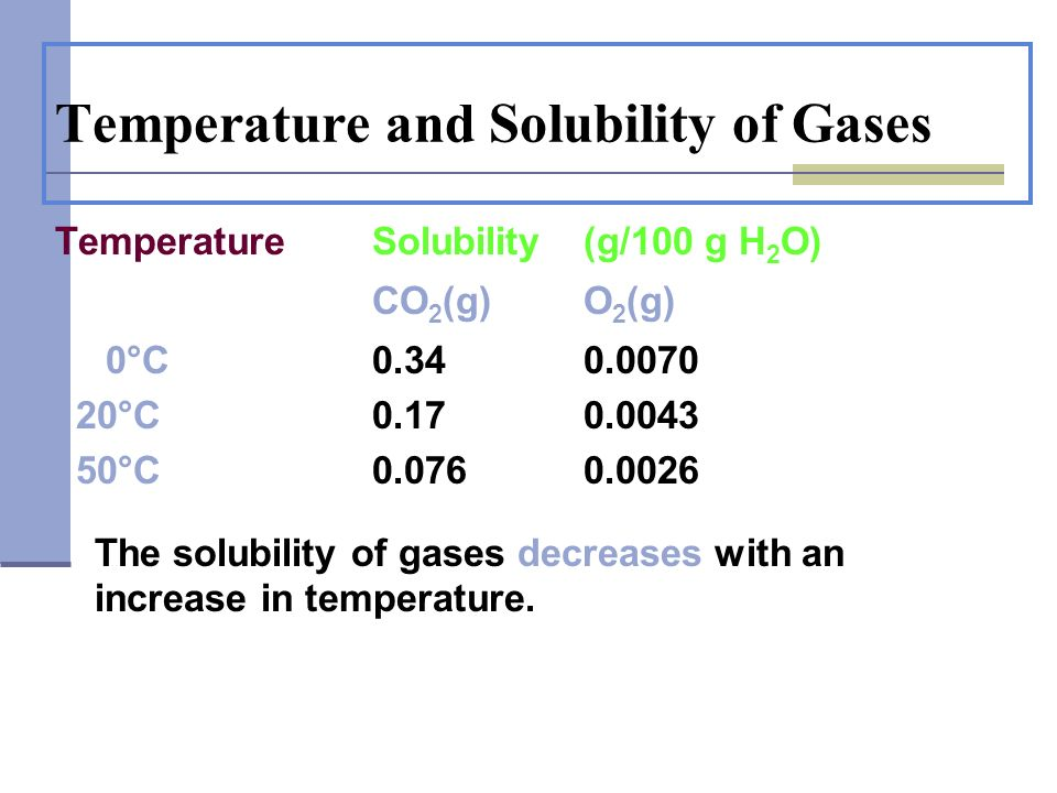 Temperature and Solubility of Gases