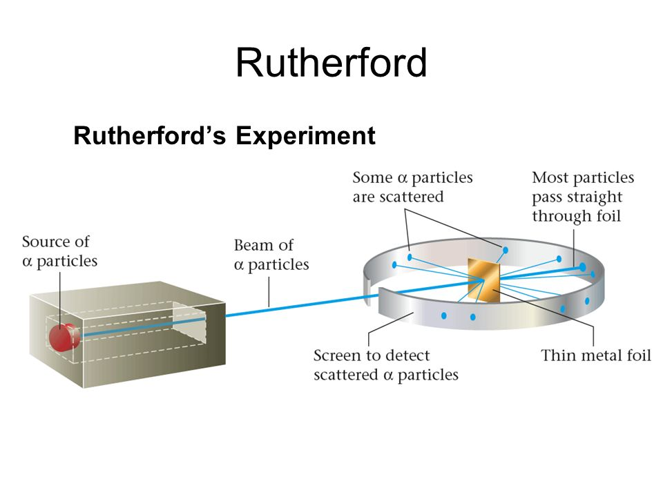 Rutherford Rutherford's Experiment