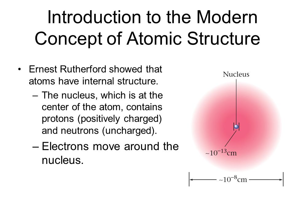 Introduction to the Modern Concept of Atomic Structure