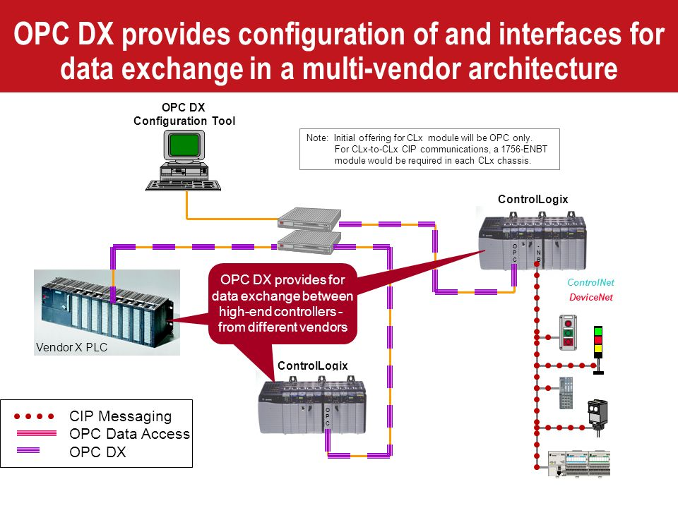 OPC DX provides configuration of and interfaces for data exchange in a multi-vendor architecture