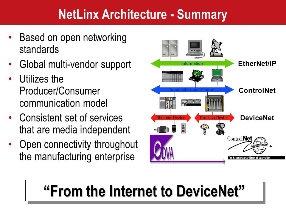 NetLinx Architecture - Summary
