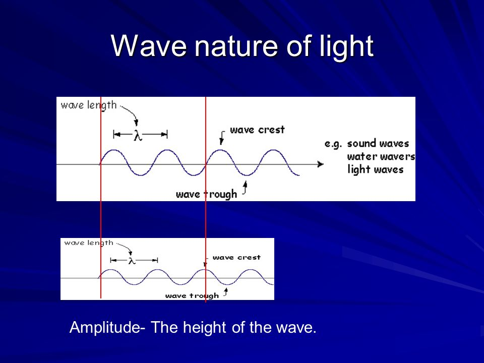 Wave nature of light Amplitude- The height of the wave.