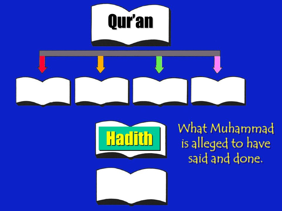 What Muhammad is alleged to have said and done.