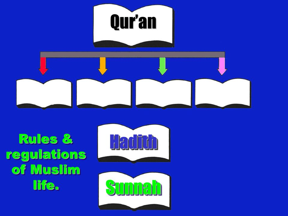 Rules & regulations of Muslim life.