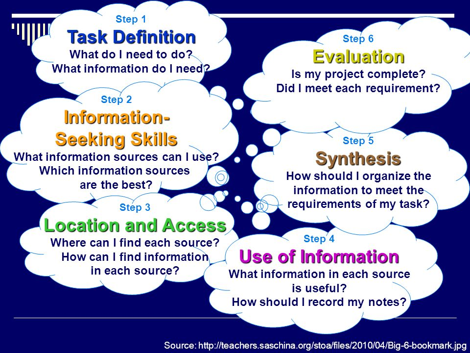 The Big6 Task Definition Evaluation Information- Seeking Skills