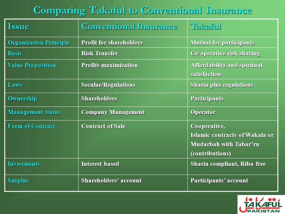 Comparing Takaful to Conventional Insurance