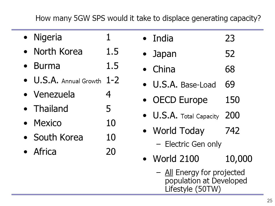 How many 5GW SPS would it take to displace generating capacity