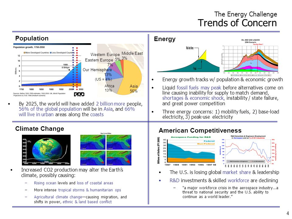 The Energy Challenge Trends of Concern
