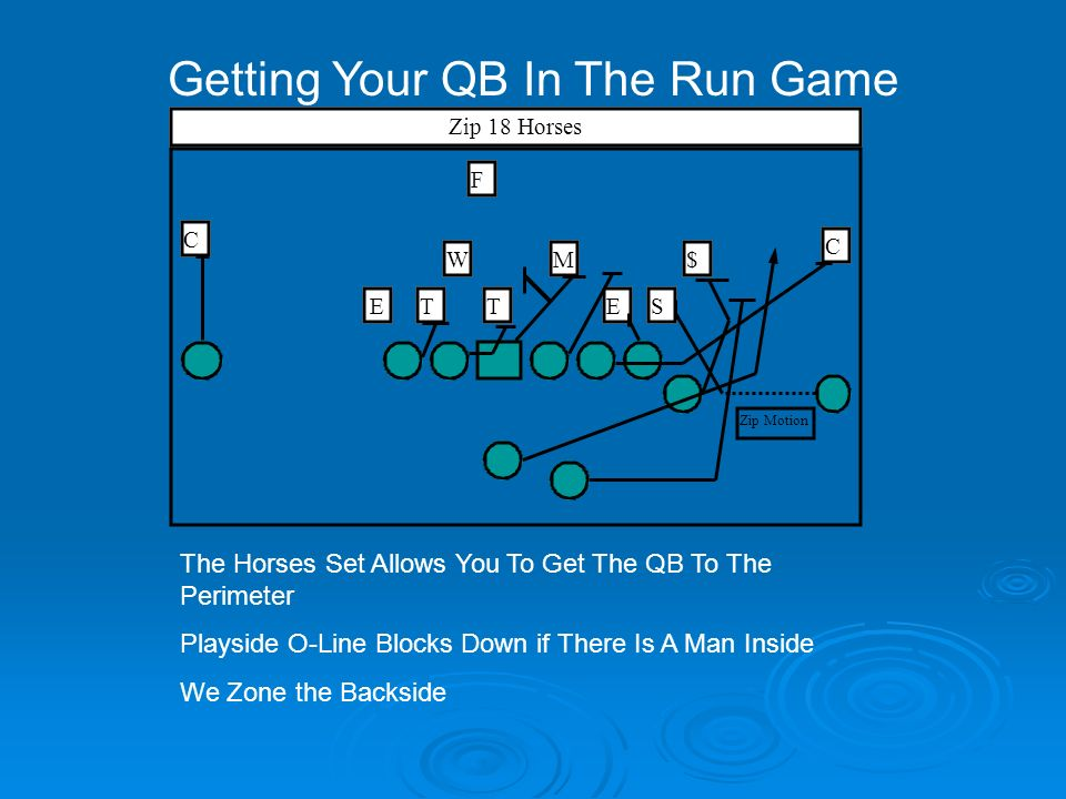Getting Your QB In The Run Game