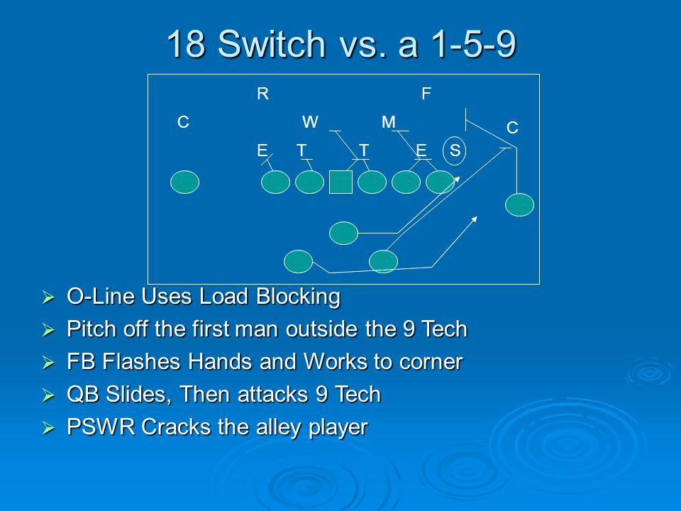 18 Switch vs. a 1-5-9 O-Line Uses Load Blocking