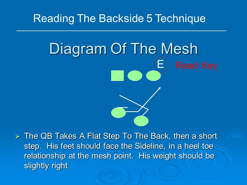 Reading The Backside 5 Technique
