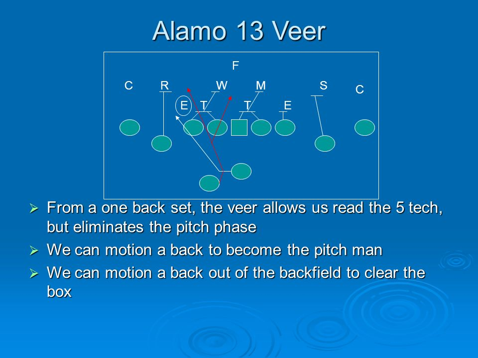 Alamo 13 Veer F. C. R. W. M. S. C. E. T. T. E. From a one back set, the veer allows us read the 5 tech, but eliminates the pitch phase.