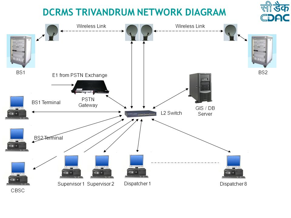DCRMS TRIVANDRUM NETWORK DIAGRAM