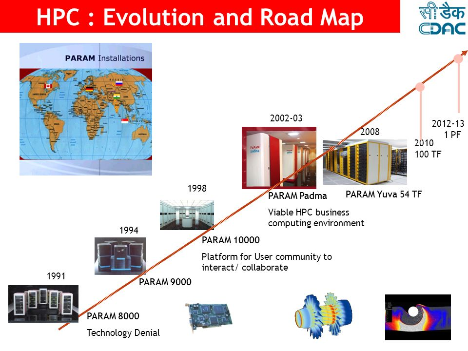 HPC : Evolution and Road Map