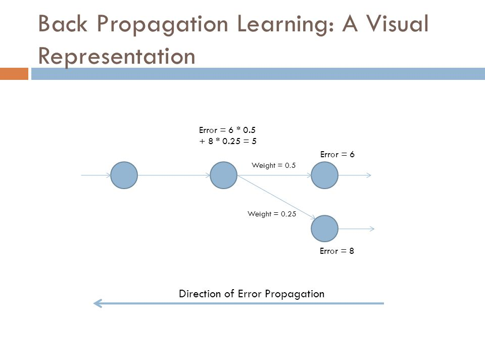 Back Propagation Learning: A Visual Representation