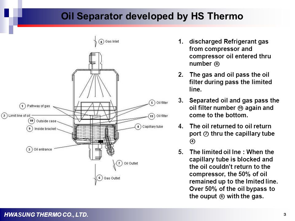 Oil Separator developed by HS Thermo