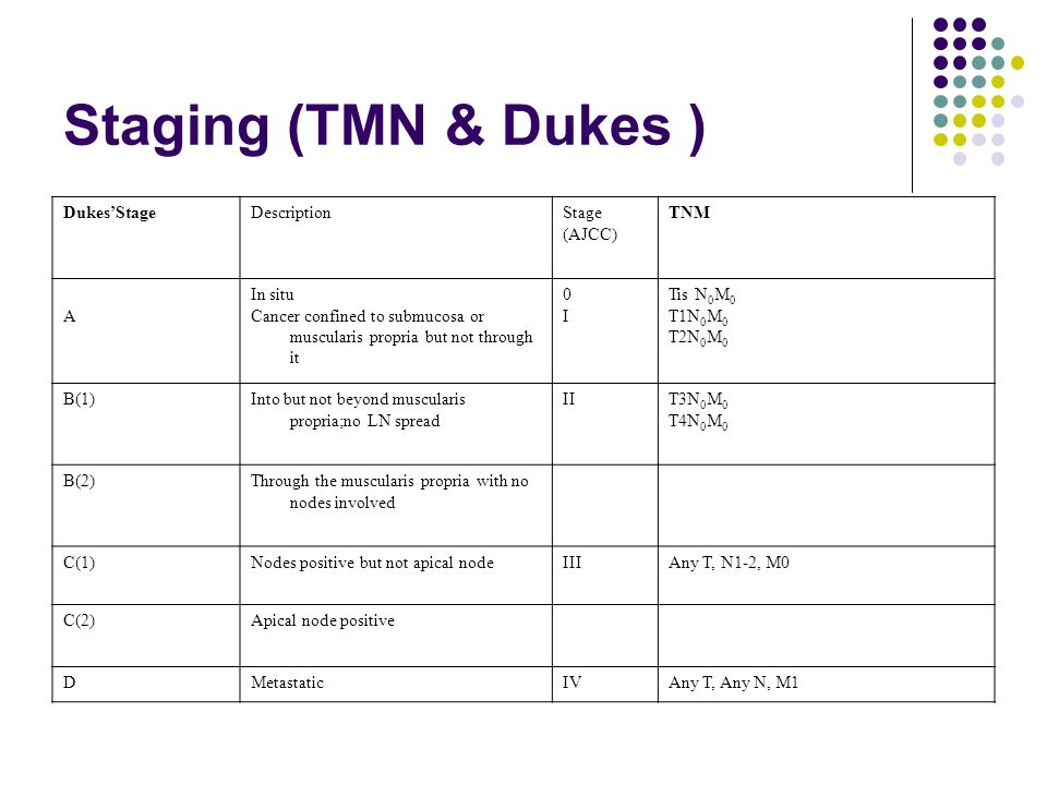 Staging (TMN & Dukes ) Dukes'Stage Description Stage (AJCC) TNM A