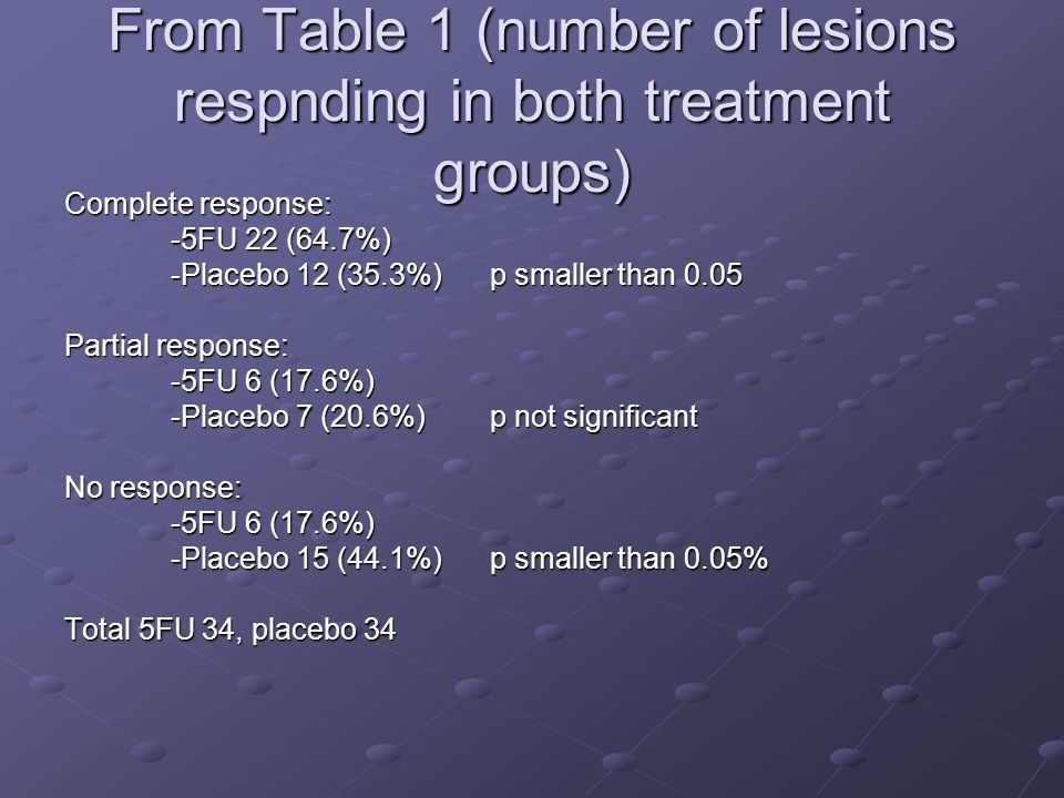 From Table 1 (number of lesions respnding in both treatment groups)