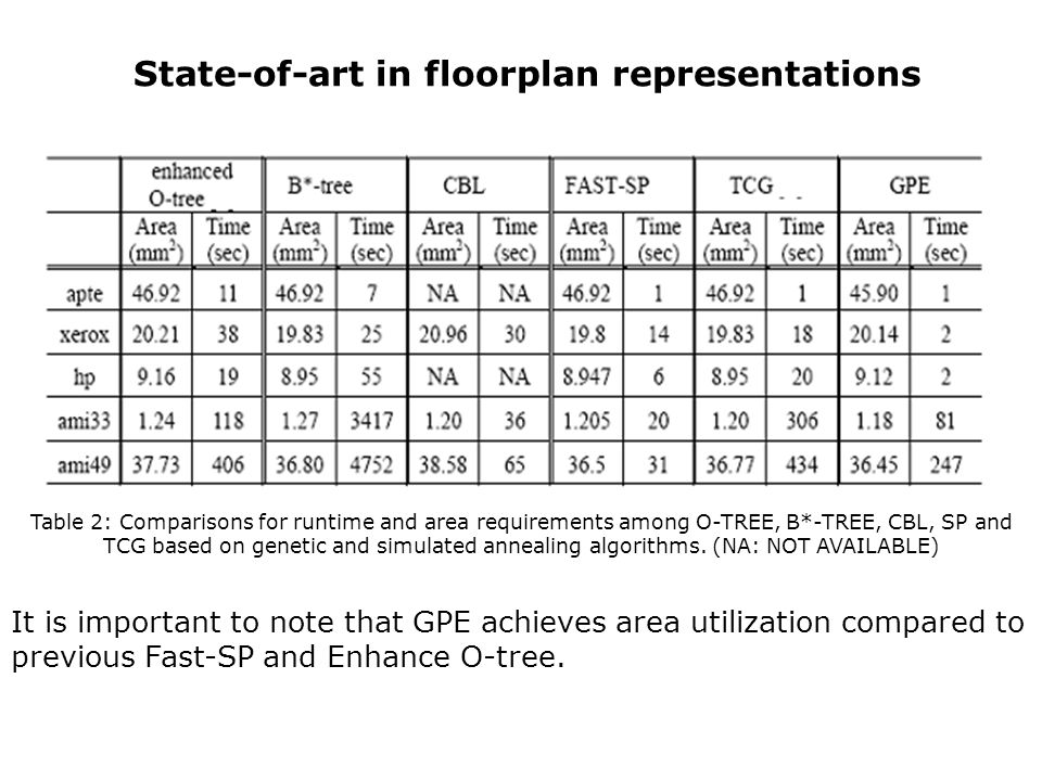 State-of-art in floorplan representations