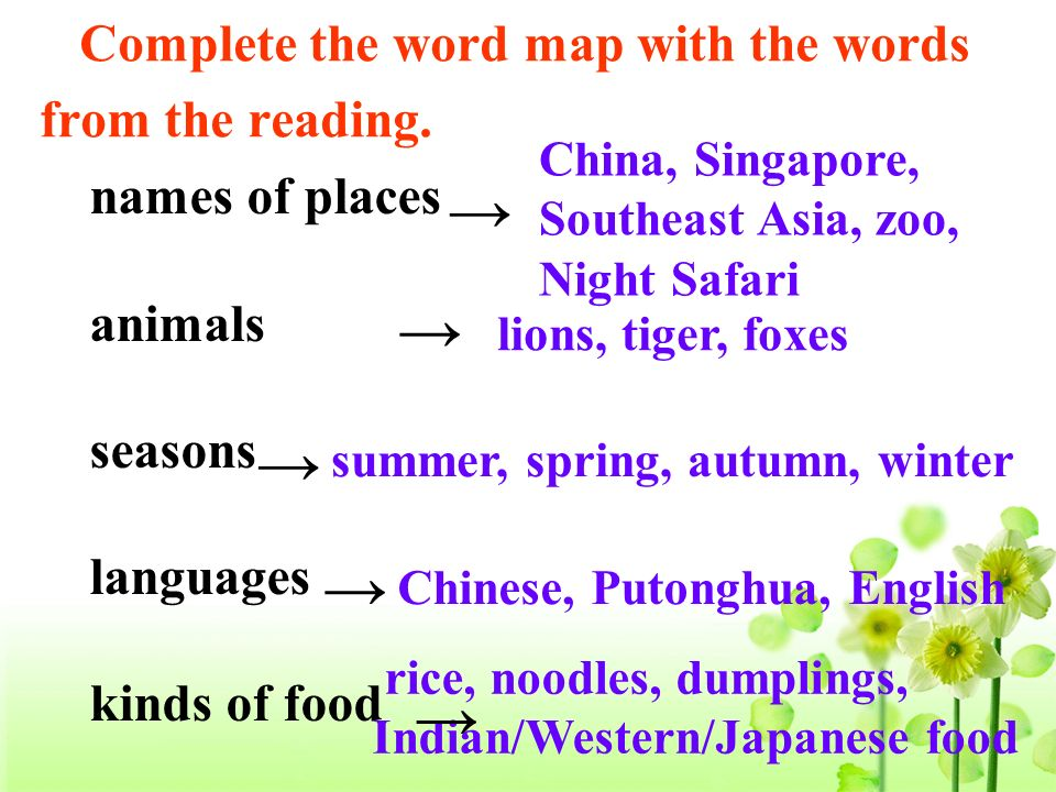 Complete the word map with the words from the reading.