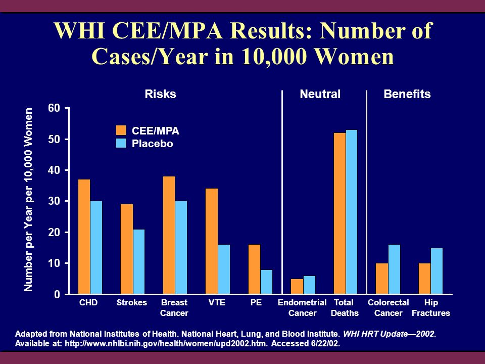 WHI CEE/MPA Results: Number of Cases/Year in 10,000 Women