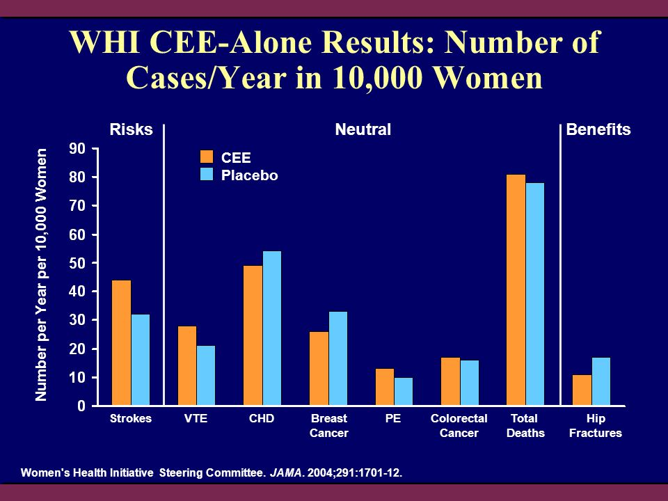 WHI CEE-Alone Results: Number of Cases/Year in 10,000 Women