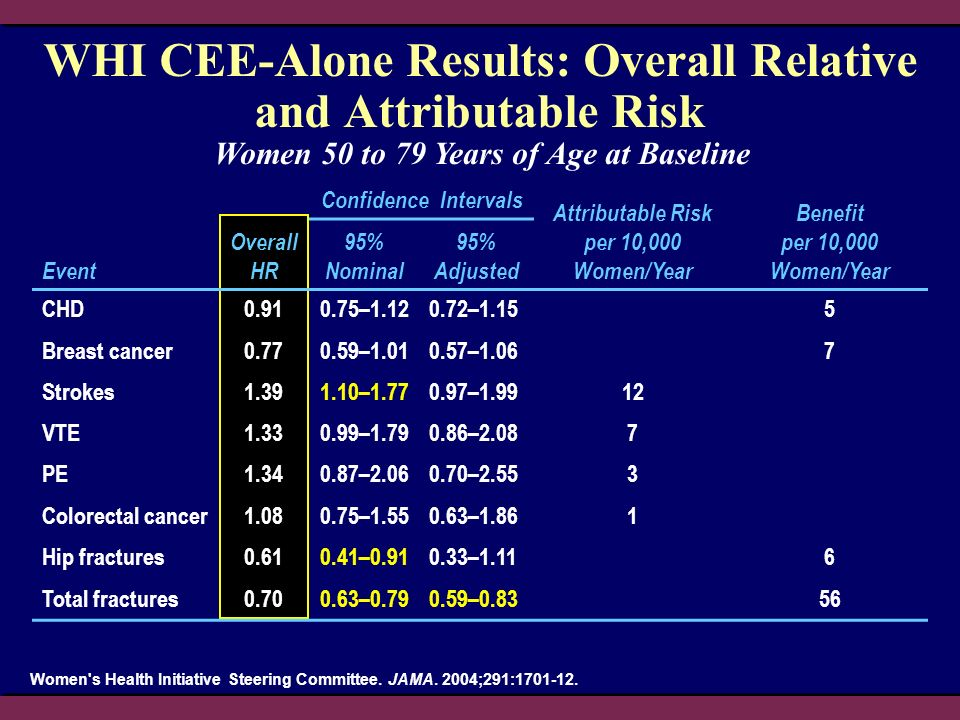 WHI CEE-Alone Results: Overall Relative and Attributable Risk