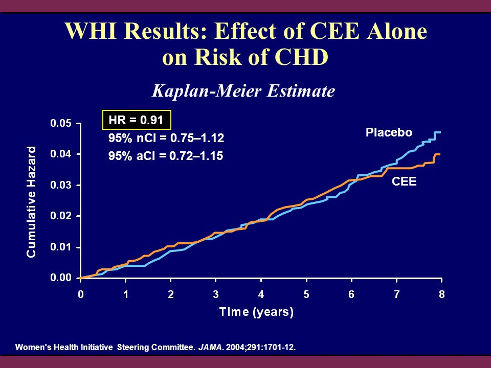 WHI Results: Effect of CEE Alone on Risk of CHD