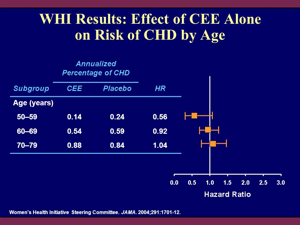 WHI Results: Effect of CEE Alone on Risk of CHD by Age