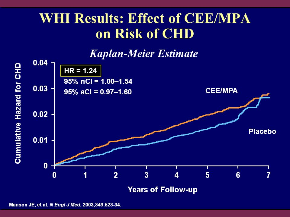 WHI Results: Effect of CEE/MPA on Risk of CHD