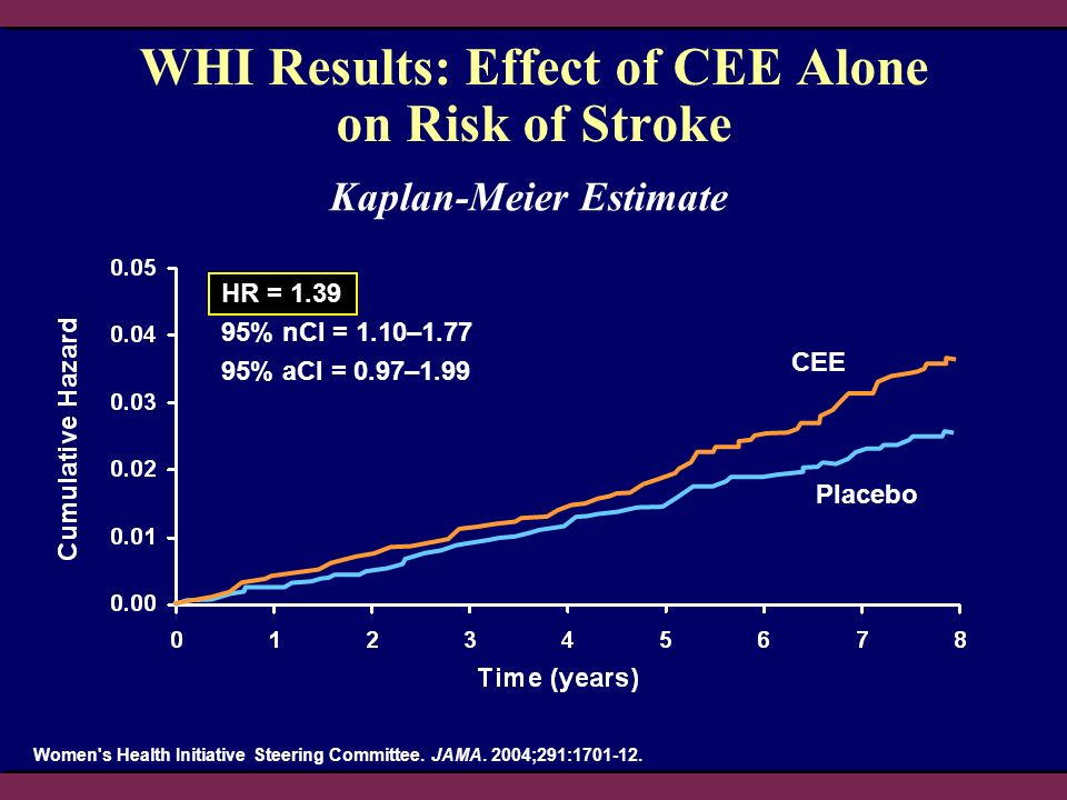 WHI Results: Effect of CEE Alone on Risk of Stroke
