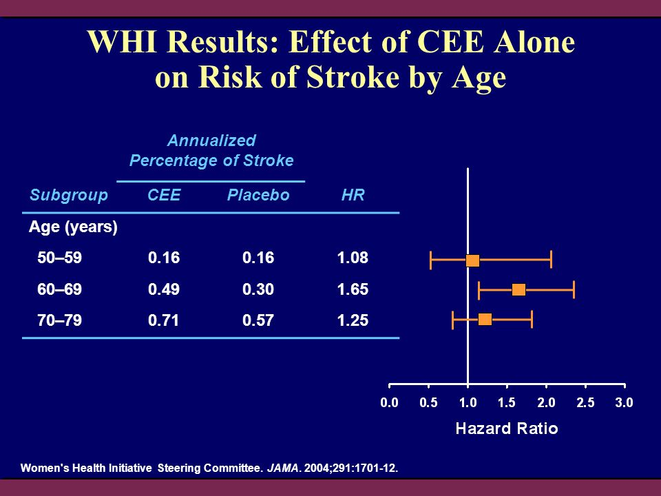 WHI Results: Effect of CEE Alone on Risk of Stroke by Age