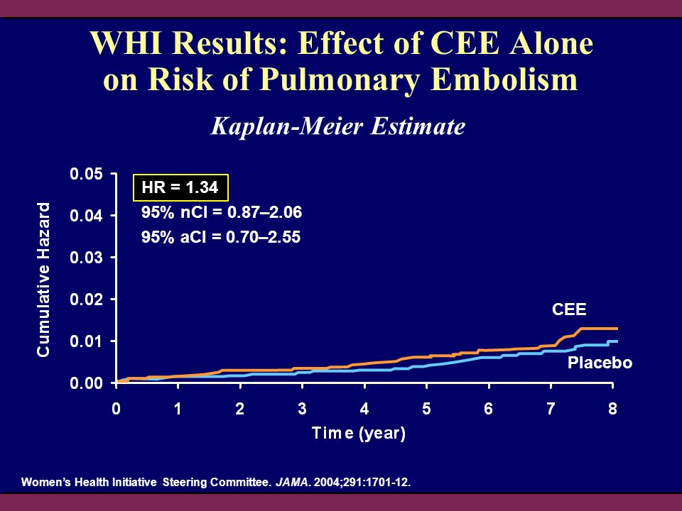 WHI Results: Effect of CEE Alone on Risk of Pulmonary Embolism