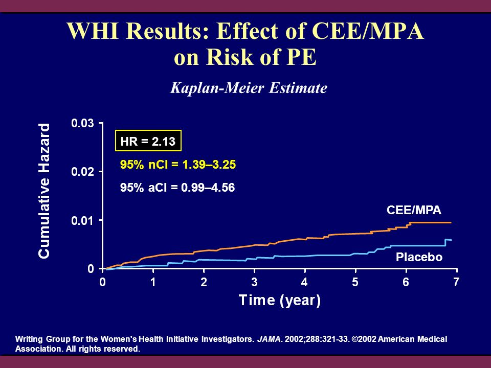 WHI Results: Effect of CEE/MPA on Risk of PE