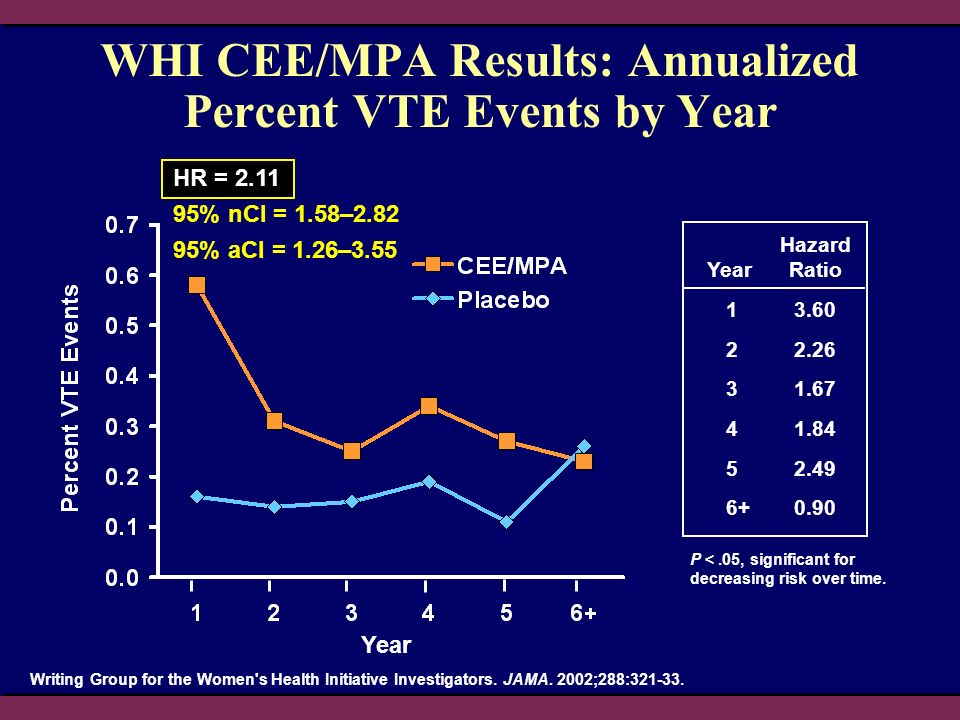 WHI CEE/MPA Results: Annualized Percent VTE Events by Year
