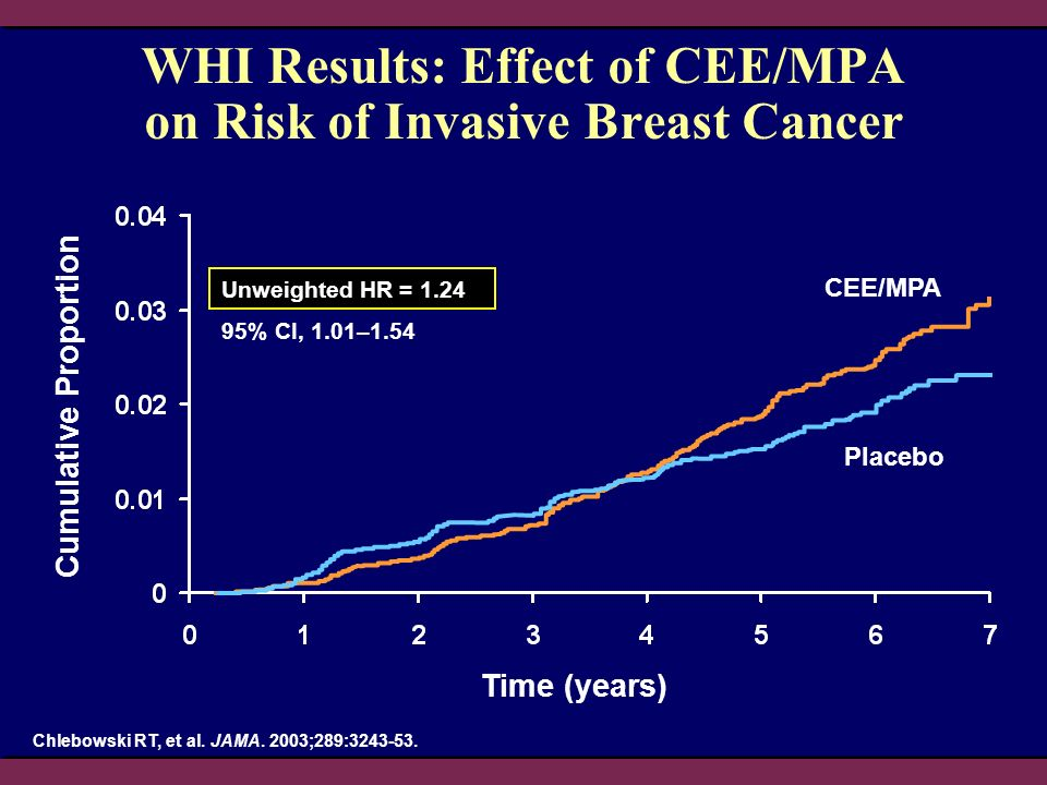 WHI Results: Effect of CEE/MPA on Risk of Invasive Breast Cancer
