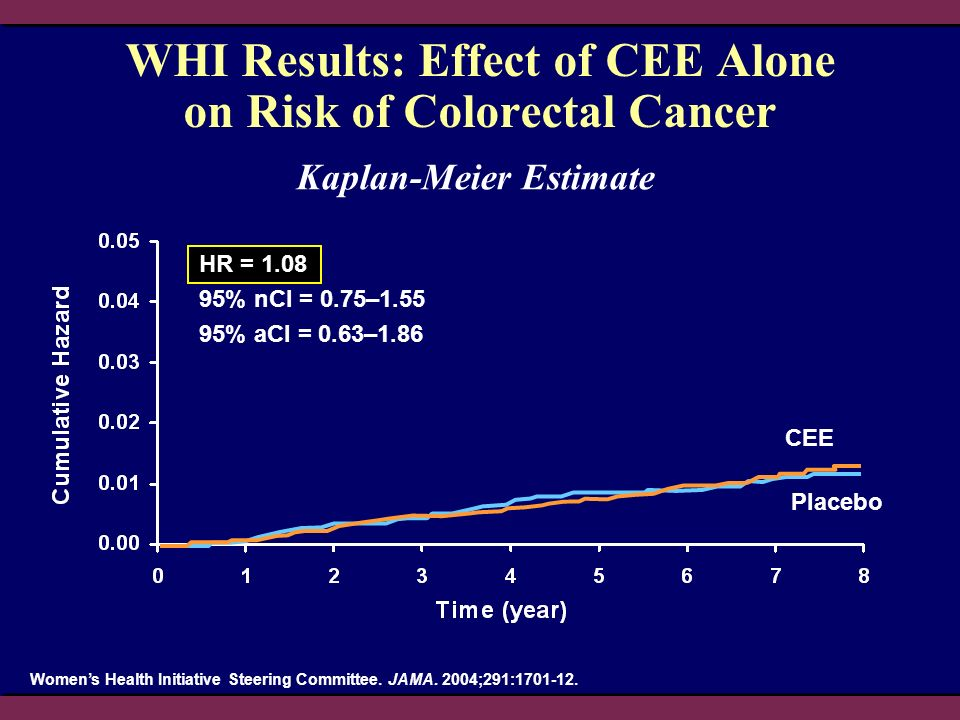 WHI Results: Effect of CEE Alone on Risk of Colorectal Cancer
