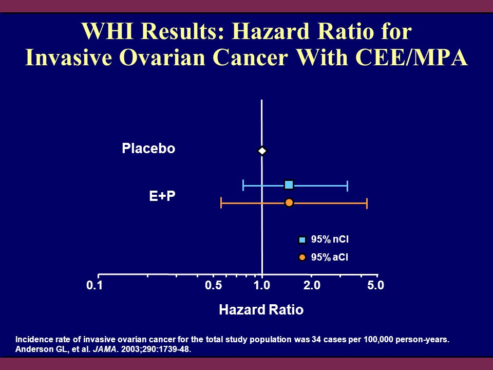 WHI Results: Hazard Ratio for Invasive Ovarian Cancer With CEE/MPA