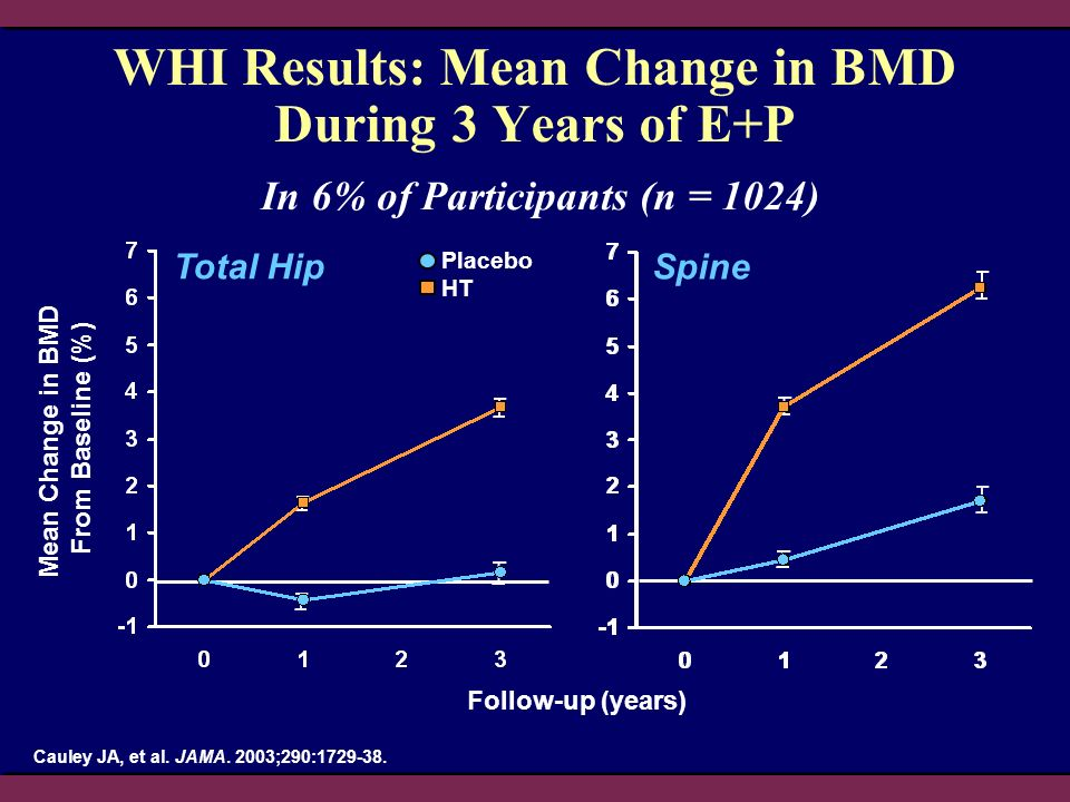 WHI Results: Mean Change in BMD During 3 Years of E+P