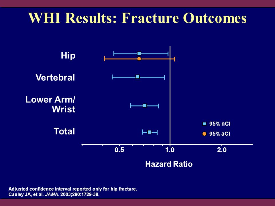WHI Results: Fracture Outcomes